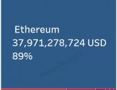 NEO至今暴涨268倍,以太坊占九成发币类市场份额